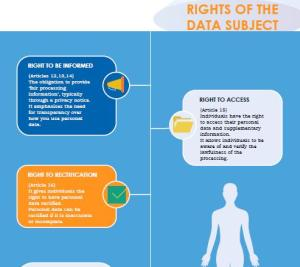 GDPR Individual Rights Infographic
